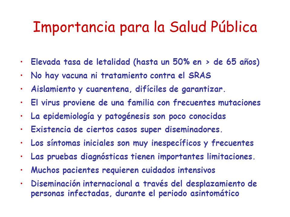 Importancia para la Salud Pública