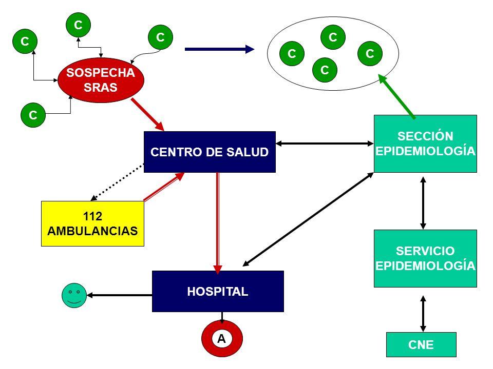 C C. C. C. C. C. SOSPECHA. SRAS. C. C. SECCIÓN. EPIDEMIOLOGÍA. CENTRO DE SALUD. 112. AMBULANCIAS.