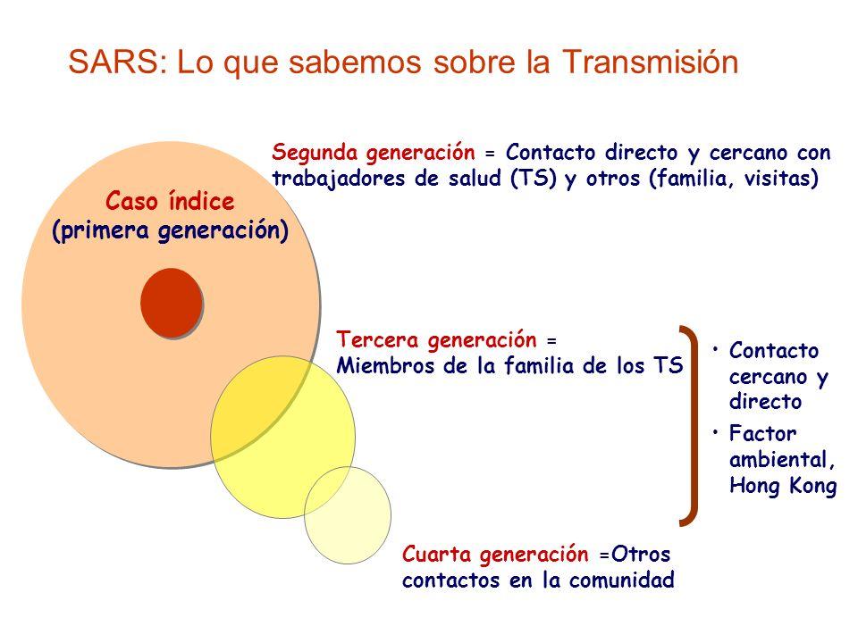 SARS: Lo que sabemos sobre la Transmisión