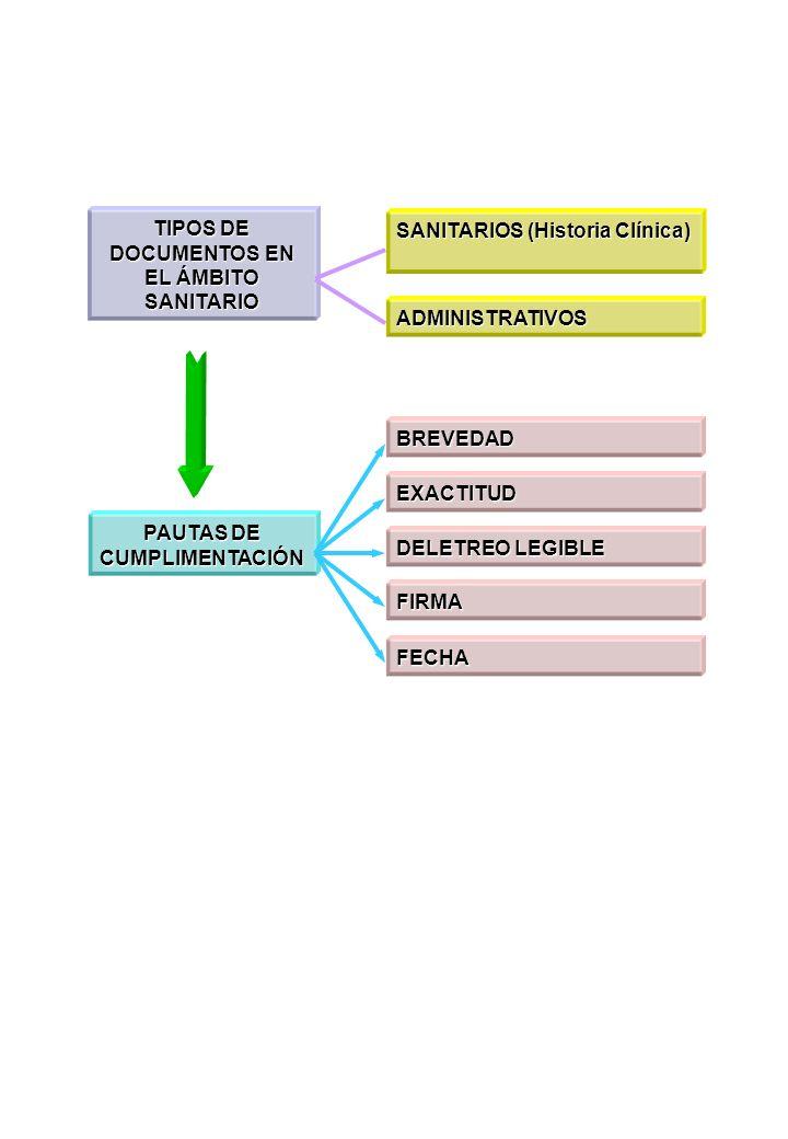 TIPOS DE DOCUMENTOS EN EL ÁMBITO SANITARIO PAUTAS DE CUMPLIMENTACIÓN