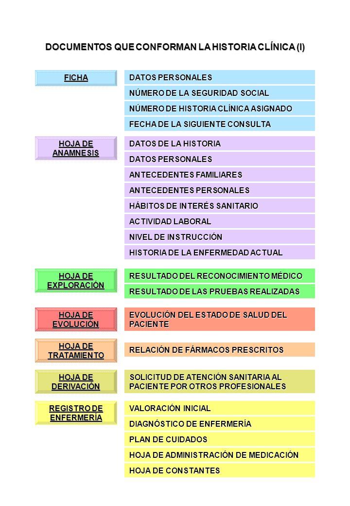 DOCUMENTOS QUE CONFORMAN LA HISTORIA CLÍNICA (I)