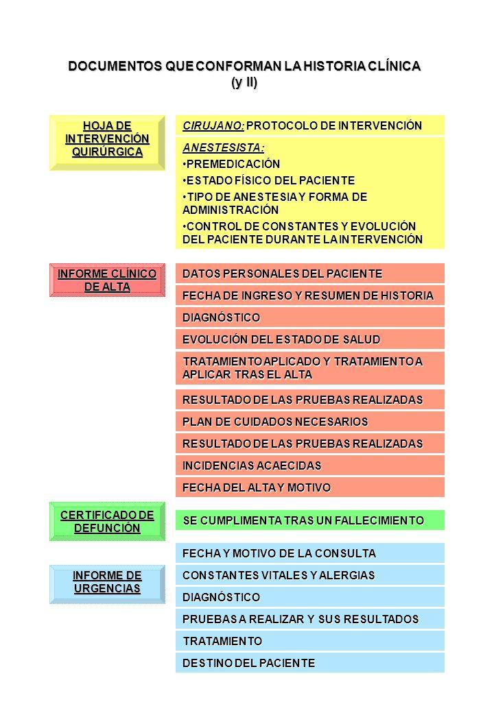 DOCUMENTOS QUE CONFORMAN LA HISTORIA CLÍNICA (y II)