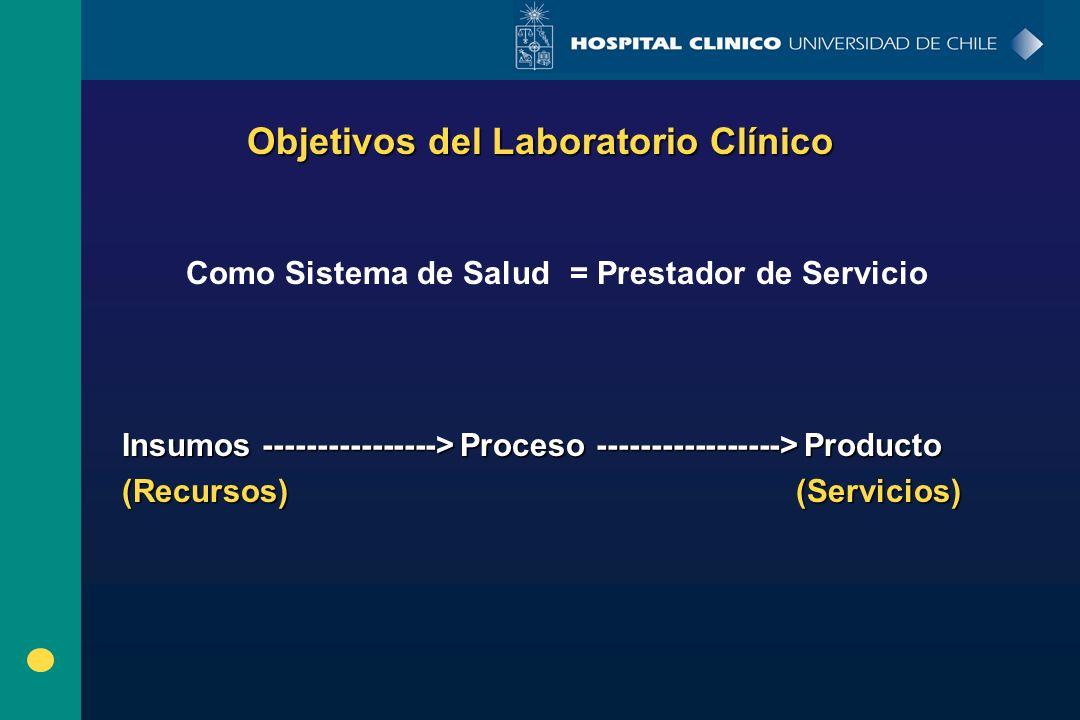 Objetivos del Laboratorio Clínico