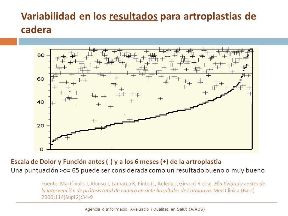 Variabilidad en los resultados para artroplastias de cadera