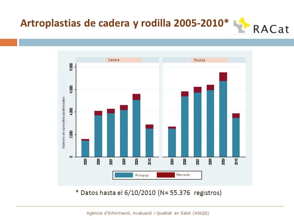 Artroplastias de cadera y rodilla 2005-2010*