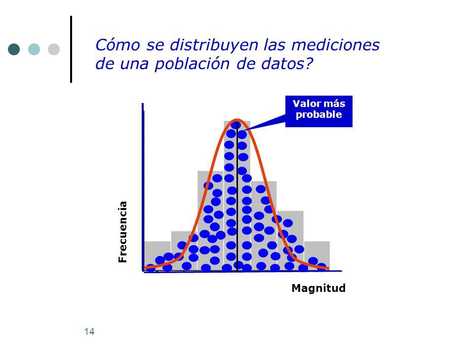 Cómo se distribuyen las mediciones de una población de datos