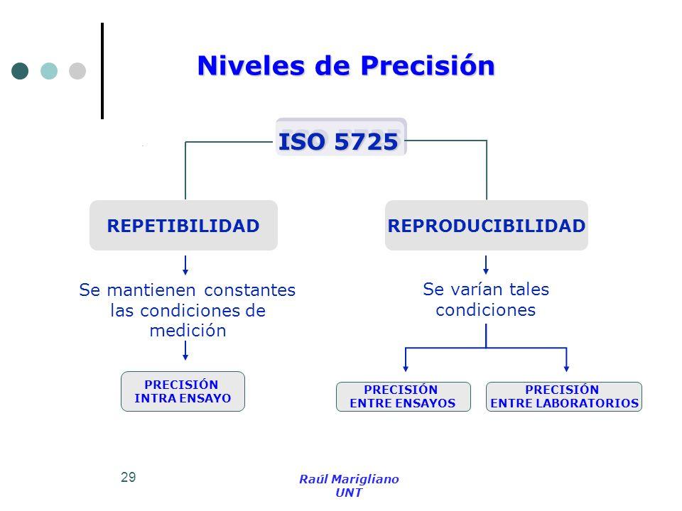 Niveles de Precisión ISO 5725 REPETIBILIDAD REPRODUCIBILIDAD