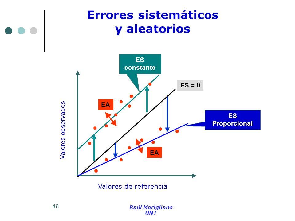 Errores sistemáticos y aleatorios