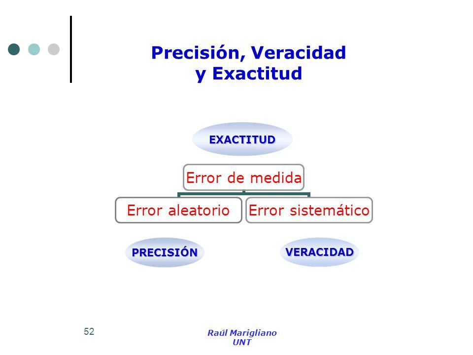Precisión, Veracidad y Exactitud