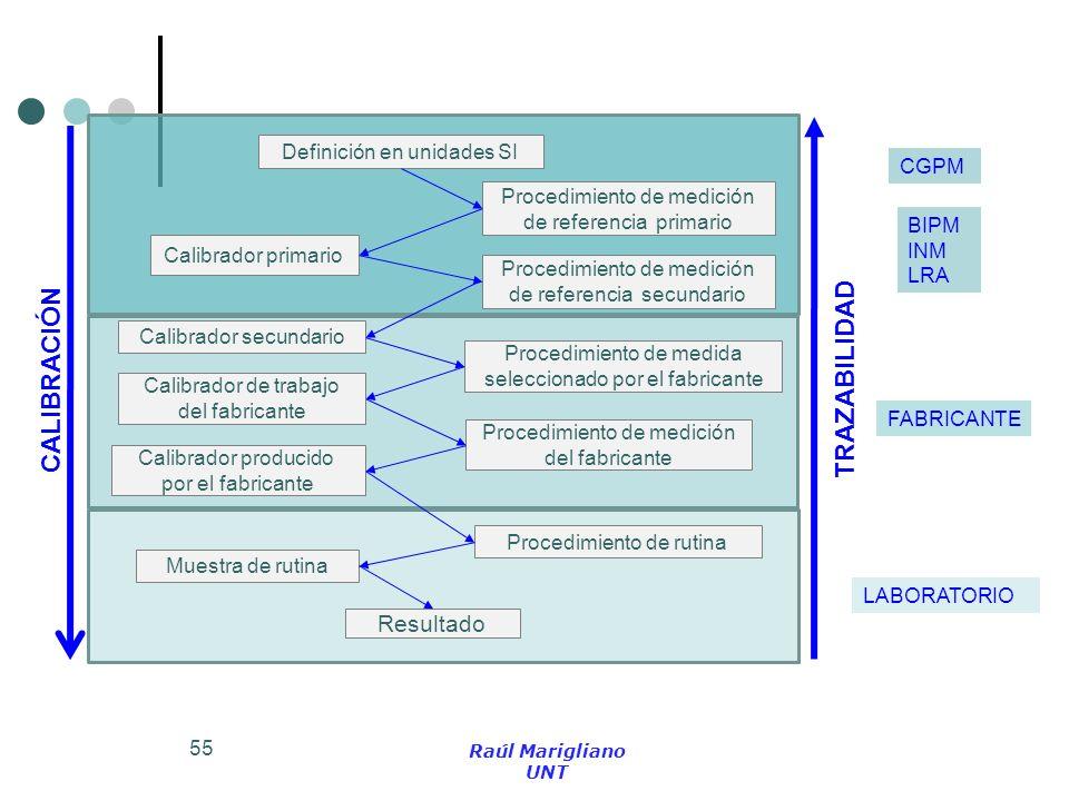 CALIBRACIÓN TRAZABILIDAD Resultado Definición en unidades SI CGPM