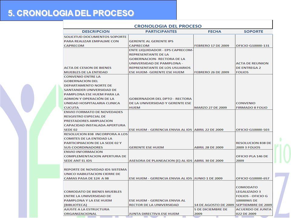 5. CRONOLOGIA DEL PROCESO
