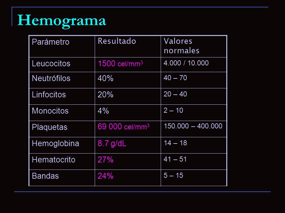 Hemograma Parámetro Resultado Valores normales Leucocitos 1500 cel/mm3