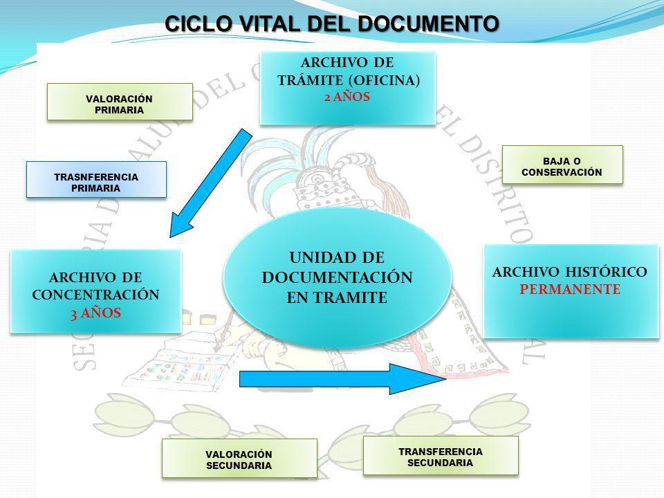 CICLO VITAL DEL DOCUMENTO UNIDAD DE DOCUMENTACIÓN EN TRAMITE