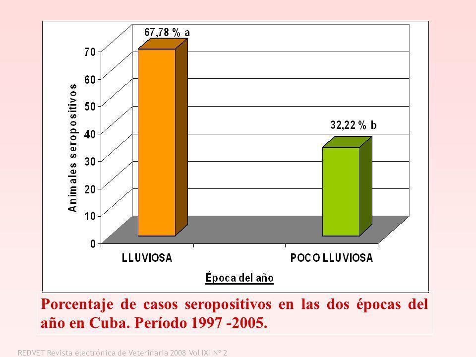 Porcentaje de casos seropositivos en las dos épocas del año en Cuba