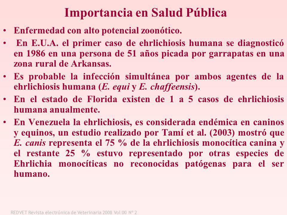Importancia en Salud Pública