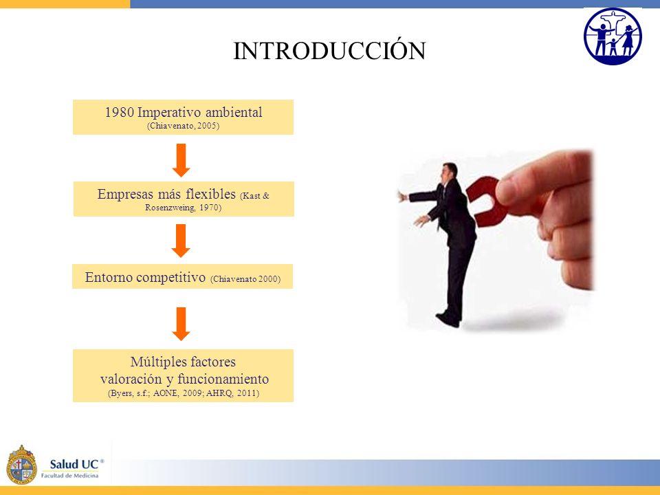 INTRODUCCIÓN 1980 Imperativo ambiental (Chiavenato, 2005)