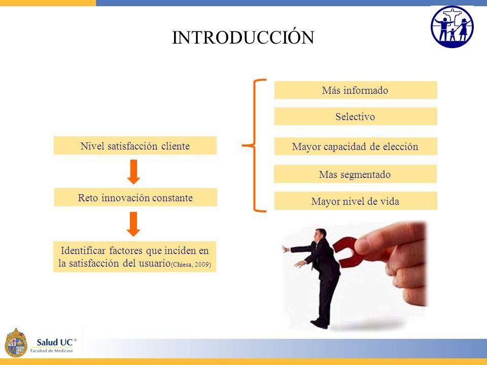 INTRODUCCIÓN Más informado Selectivo Nivel satisfacción cliente