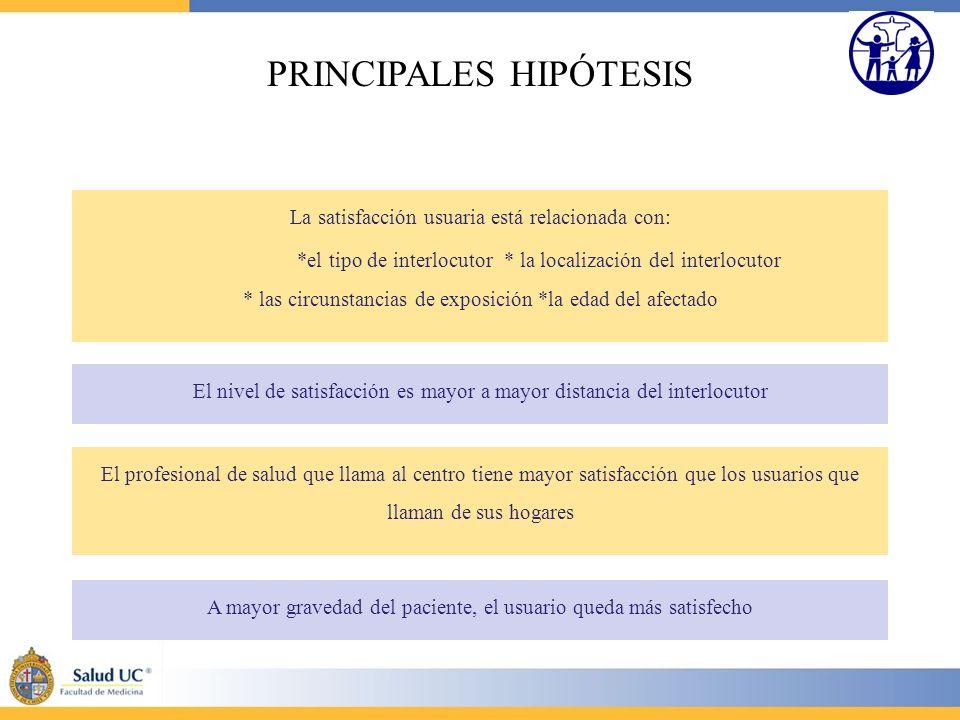 PRINCIPALES HIPÓTESIS