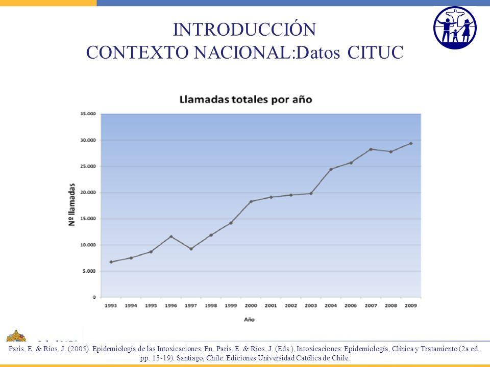 INTRODUCCIÓN CONTEXTO NACIONAL:Datos CITUC