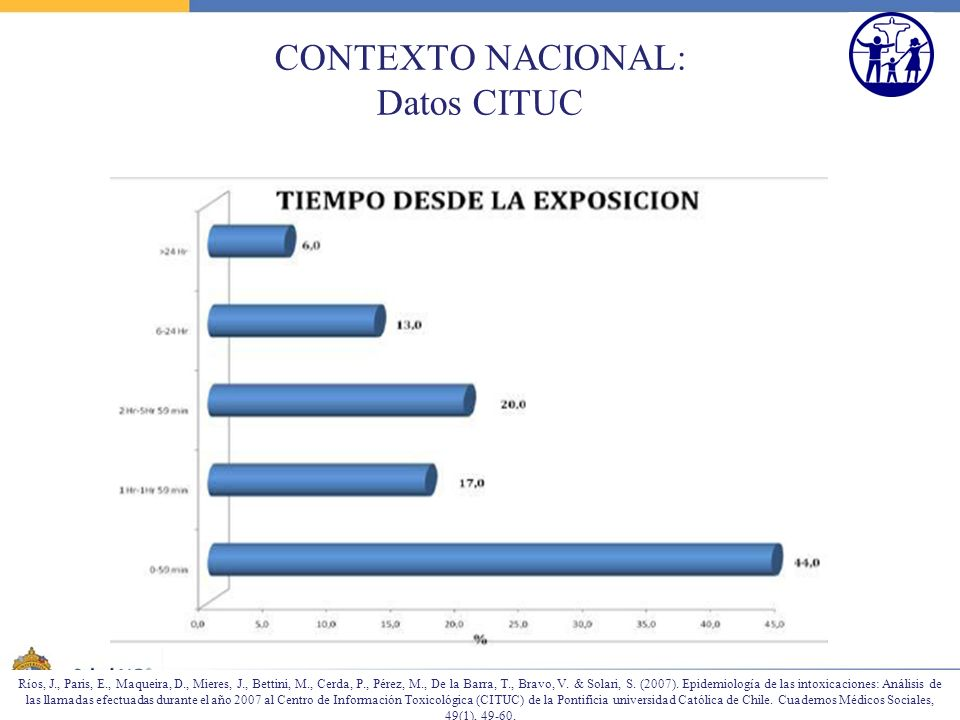 CONTEXTO NACIONAL: Datos CITUC