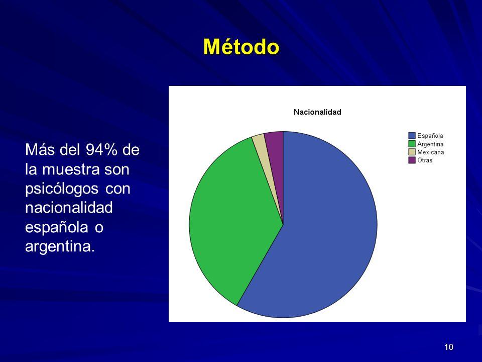 Método Más del 94% de la muestra son psicólogos con nacionalidad española o argentina.