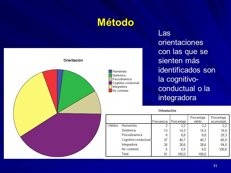 Método Las orientaciones con las que se sienten más identificados son la cognitivo-conductual o la integradora.
