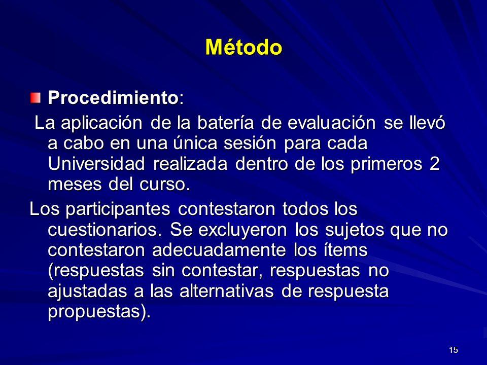 Método Procedimiento: