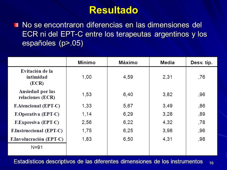 Resultado No se encontraron diferencias en las dimensiones del ECR ni del EPT-C entre los terapeutas argentinos y los españoles (p>.05)