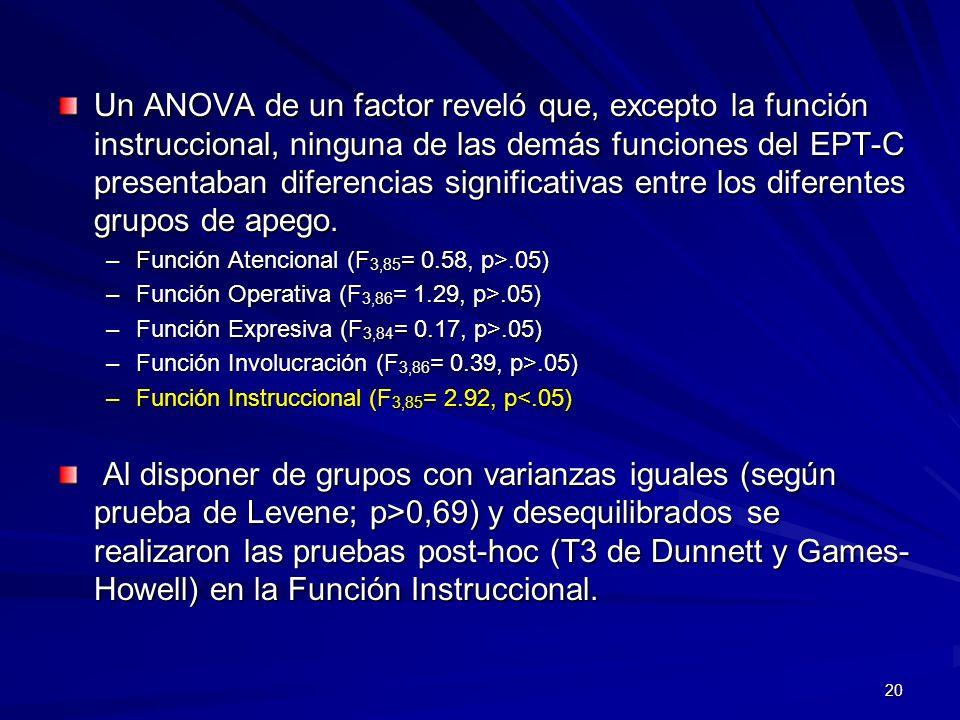 Un ANOVA de un factor reveló que, excepto la función instruccional, ninguna de las demás funciones del EPT-C presentaban diferencias significativas entre los diferentes grupos de apego.