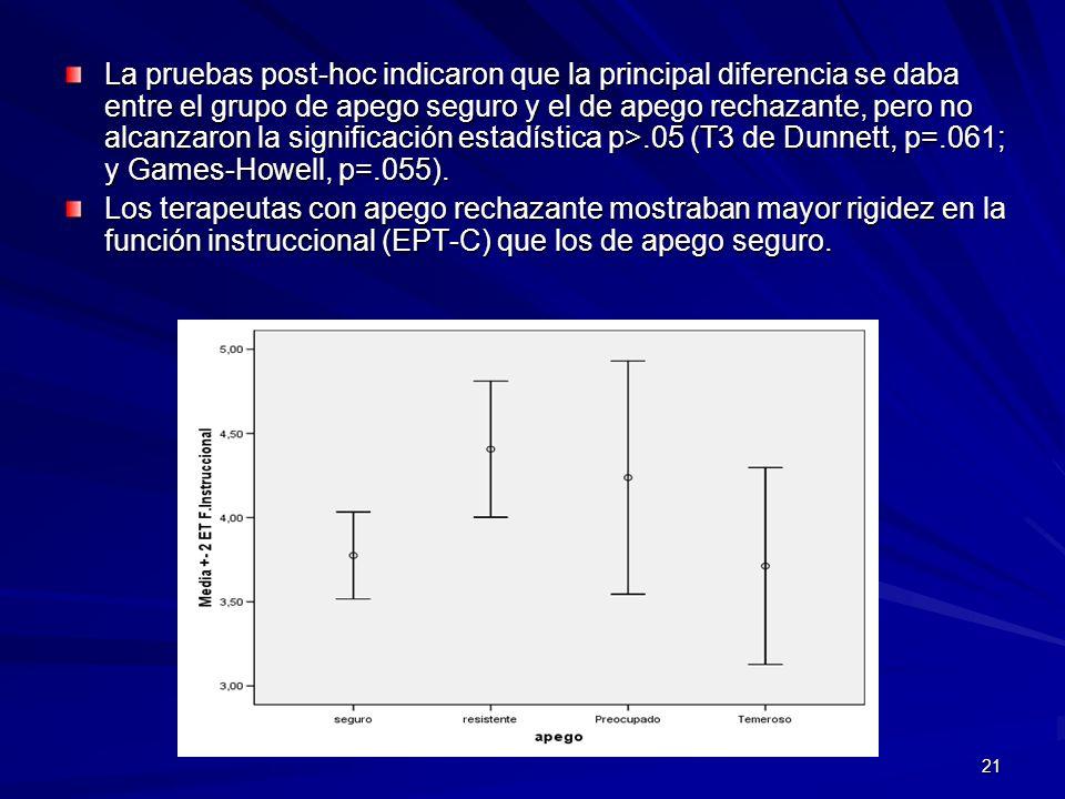 La pruebas post-hoc indicaron que la principal diferencia se daba entre el grupo de apego seguro y el de apego rechazante, pero no alcanzaron la significación estadística p>.05 (T3 de Dunnett, p=.061; y Games-Howell, p=.055).