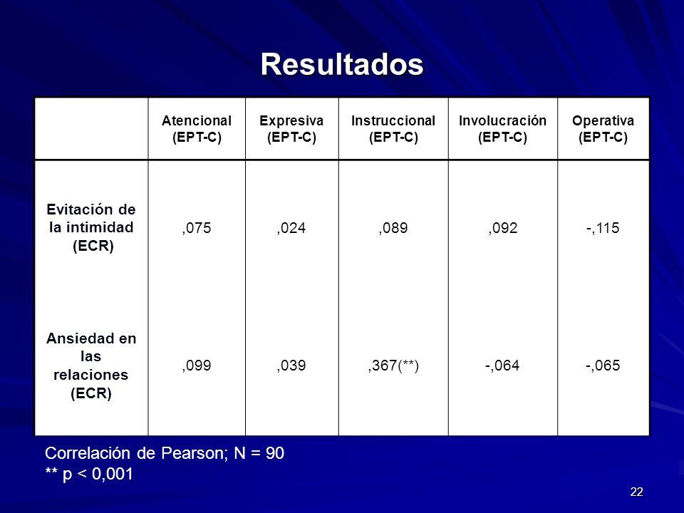 Resultados Correlación de Pearson; N = 90 ** p < 0,001