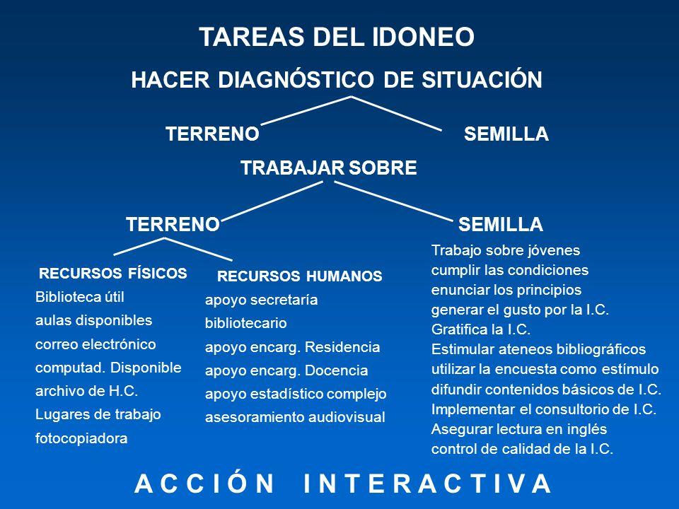 HACER DIAGNÓSTICO DE SITUACIÓN