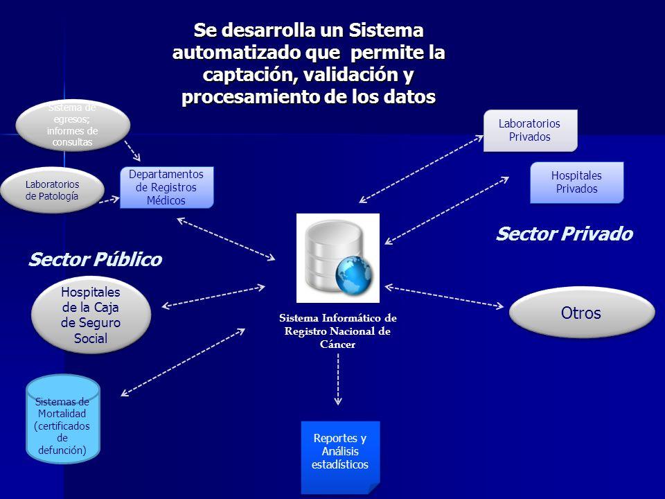 Sistema Informático de Registro Nacional de Cáncer