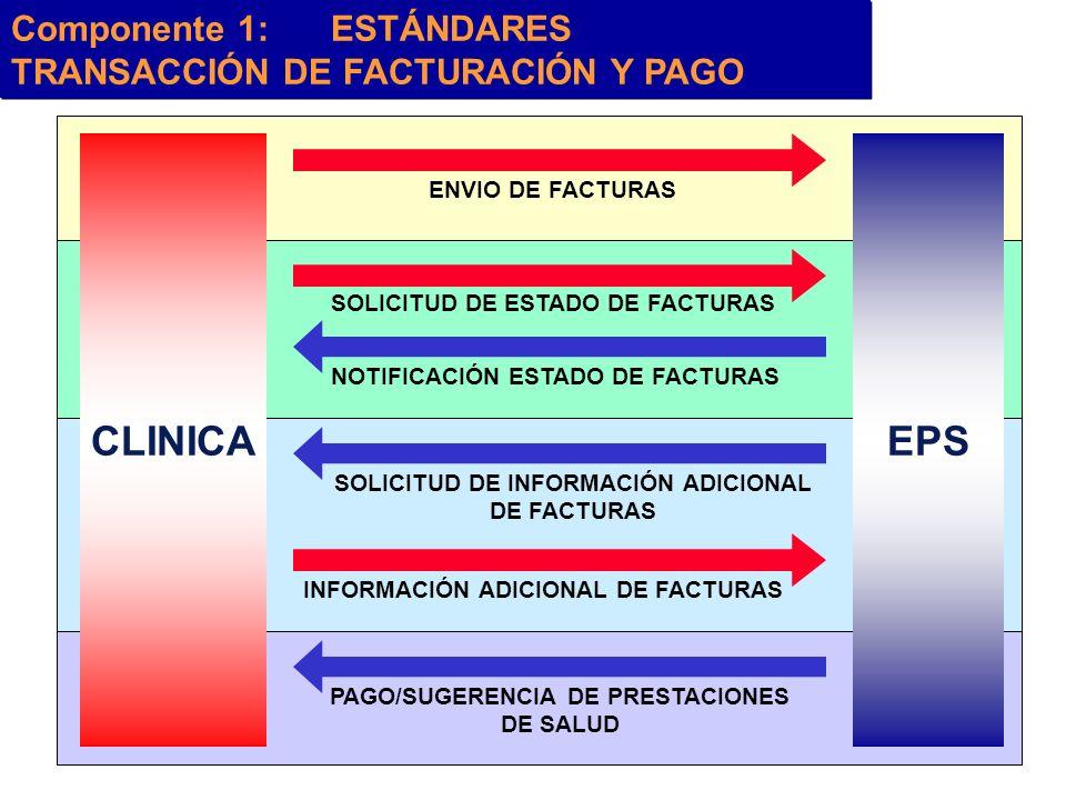 CLINICA EPS Componente 1: ESTÁNDARES TRANSACCIÓN DE FACTURACIÓN Y PAGO
