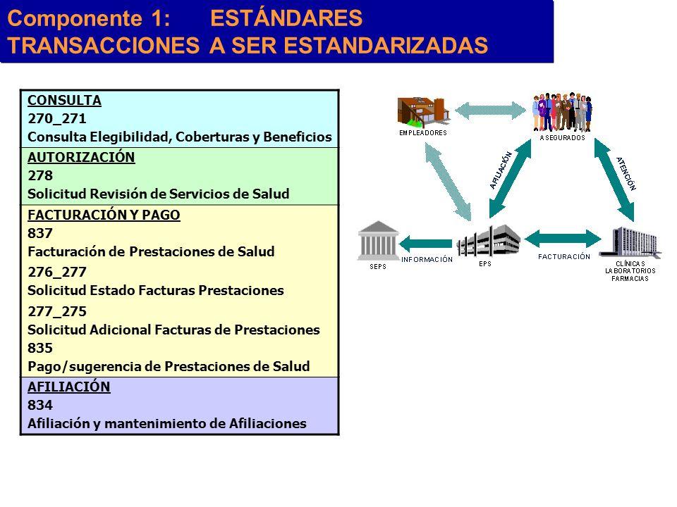 Componente 1: ESTÁNDARES TRANSACCIONES A SER ESTANDARIZADAS