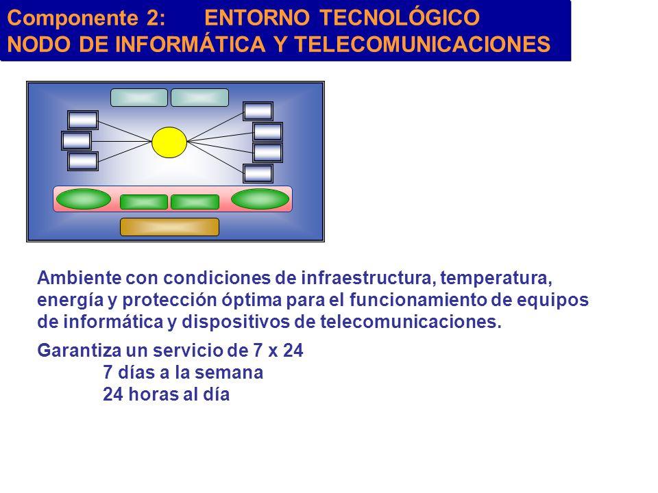 Componente 2: ENTORNO TECNOLÓGICO