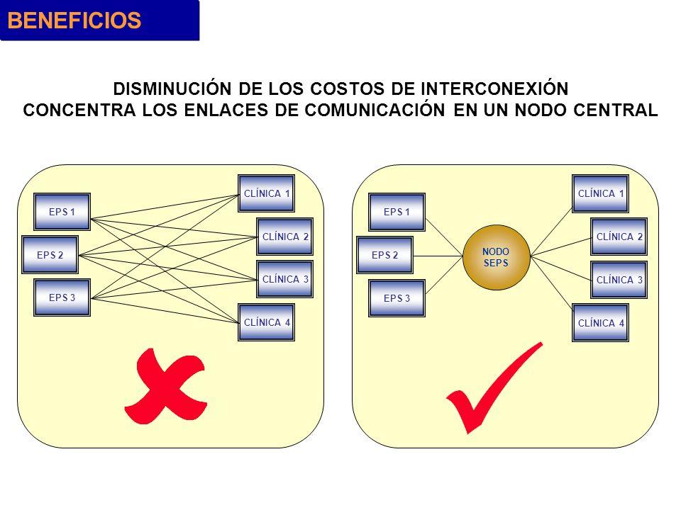 BENEFICIOS DISMINUCIÓN DE LOS COSTOS DE INTERCONEXIÓN
