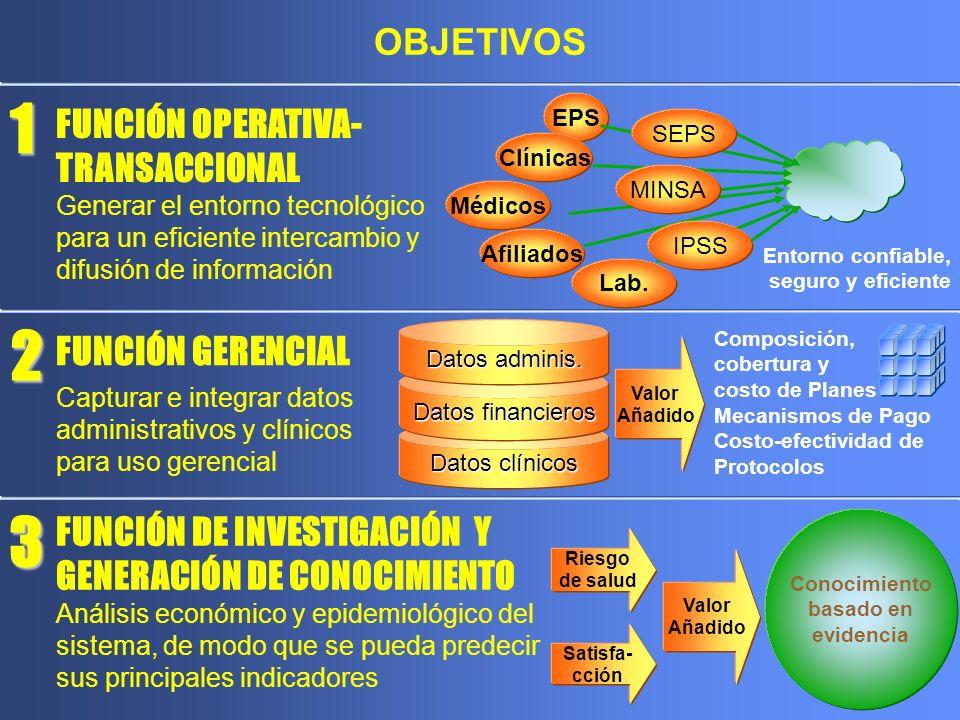 1 2 3 OBJETIVOS FUNCIÓN OPERATIVA- TRANSACCIONAL FUNCIÓN GERENCIAL