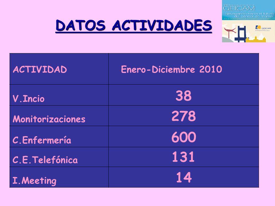 DATOS ACTIVIDADES 38 278 600 131 14 ACTIVIDAD V.Incio Monitorizaciones