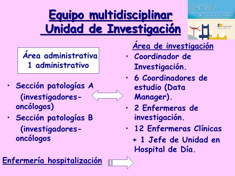 Equipo multidisciplinar Unidad de Investigación