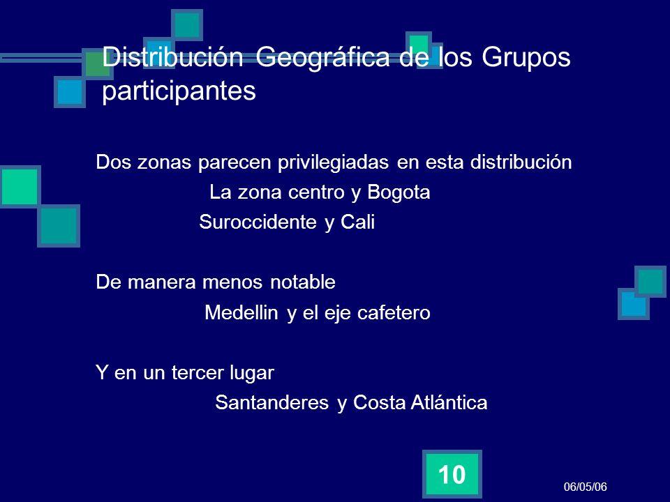 Distribución Geográfica de los Grupos participantes
