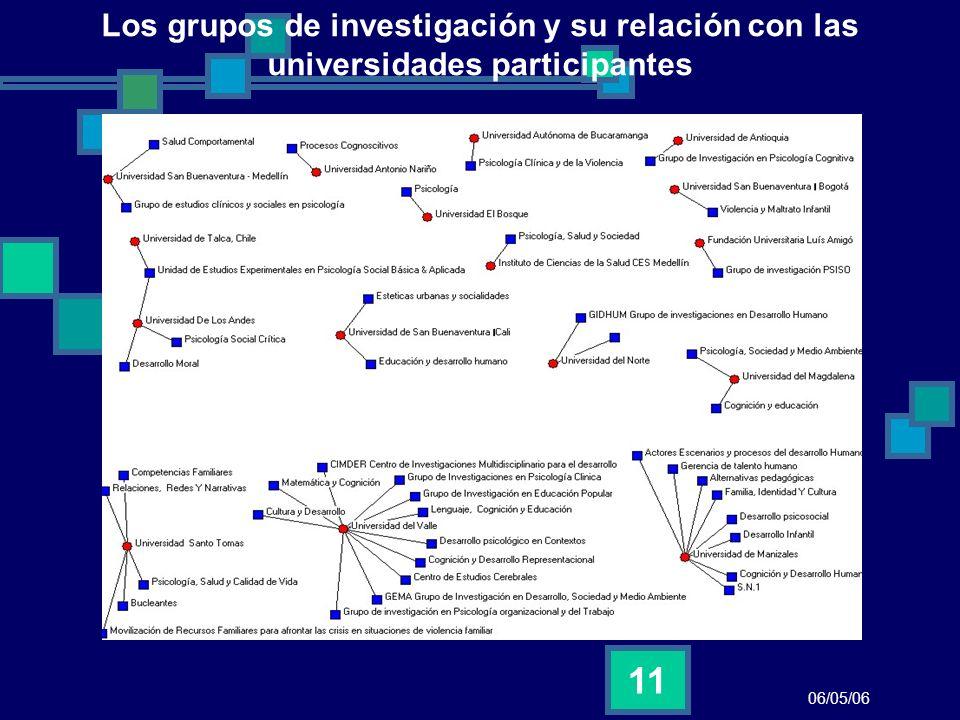 Los grupos de investigación y su relación con las universidades participantes