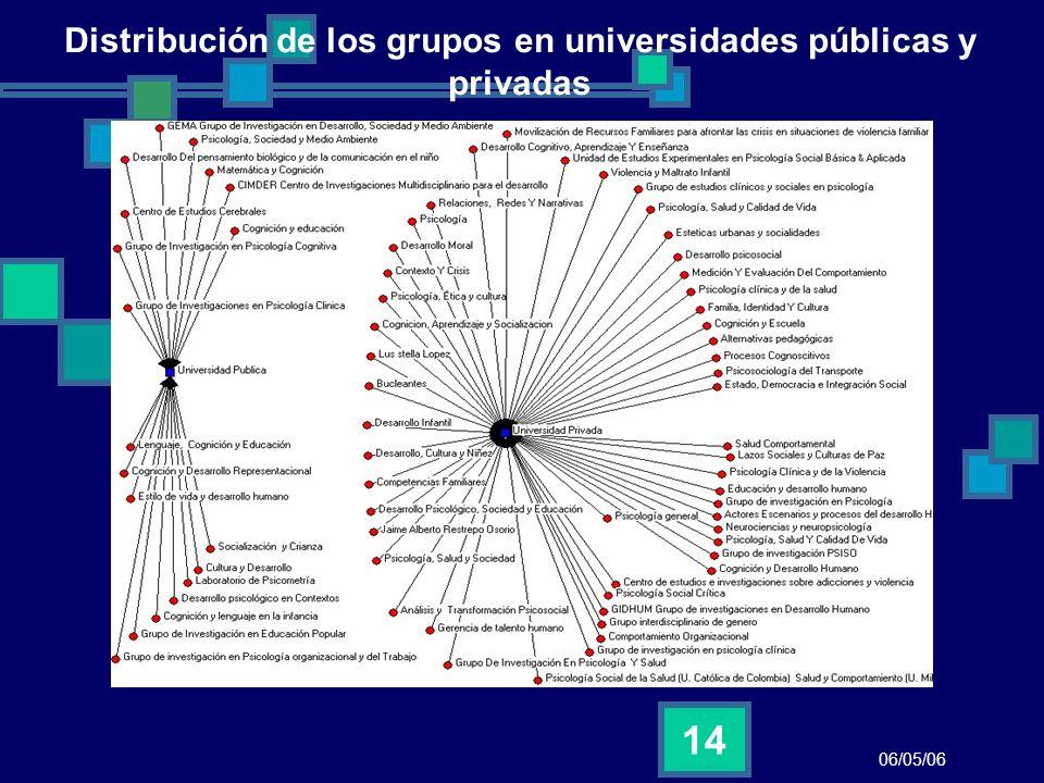 Distribución de los grupos en universidades públicas y privadas