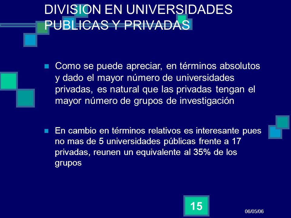 DIVISION EN UNIVERSIDADES PUBLICAS Y PRIVADAS