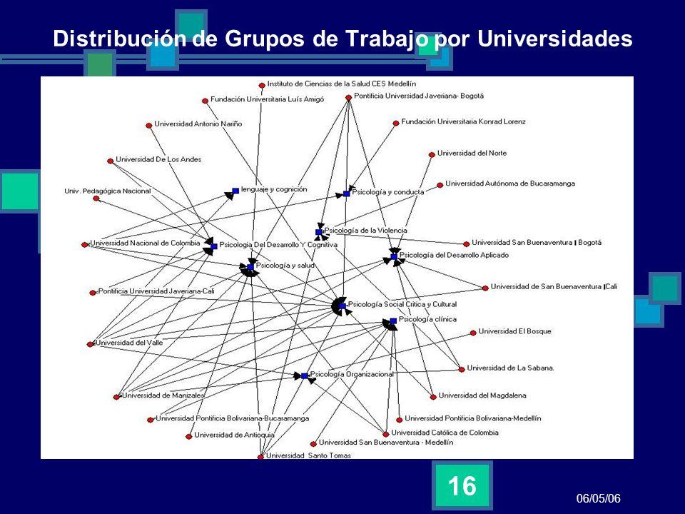 Distribución de Grupos de Trabajo por Universidades