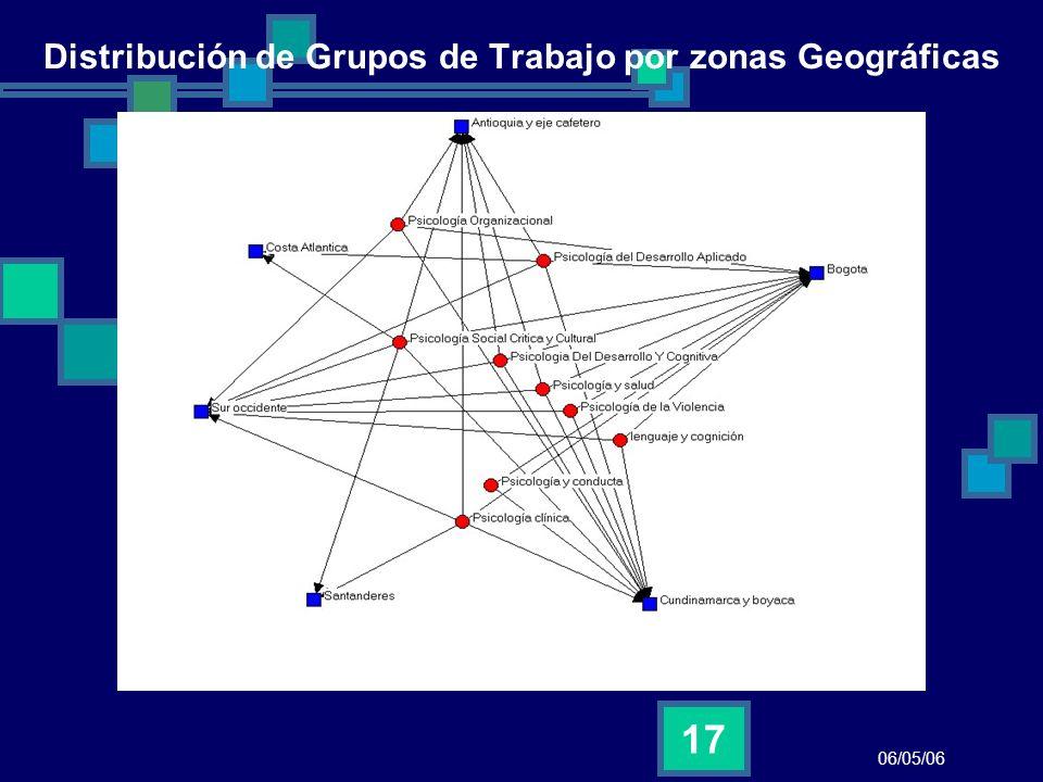 Distribución de Grupos de Trabajo por zonas Geográficas