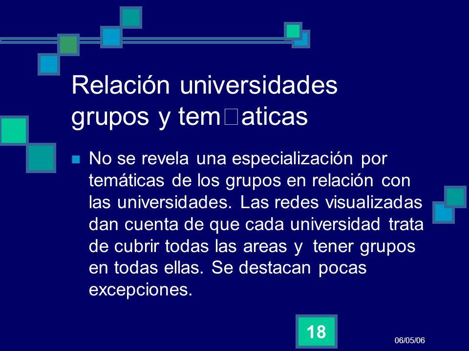 Relación universidades grupos y tematicas