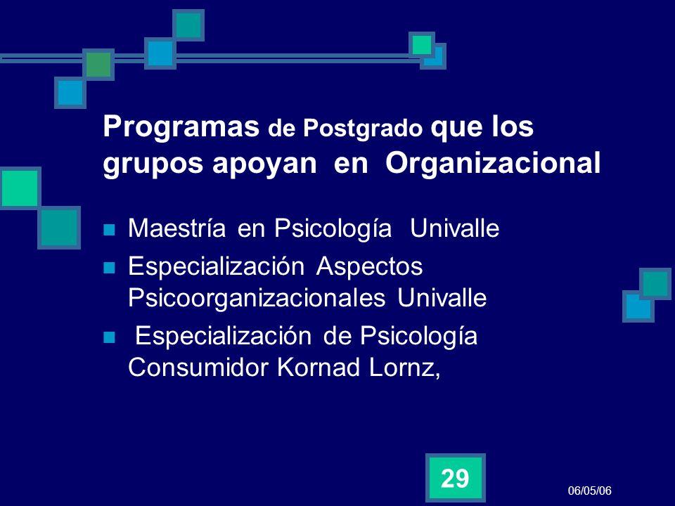 Programas de Postgrado que los grupos apoyan en Organizacional