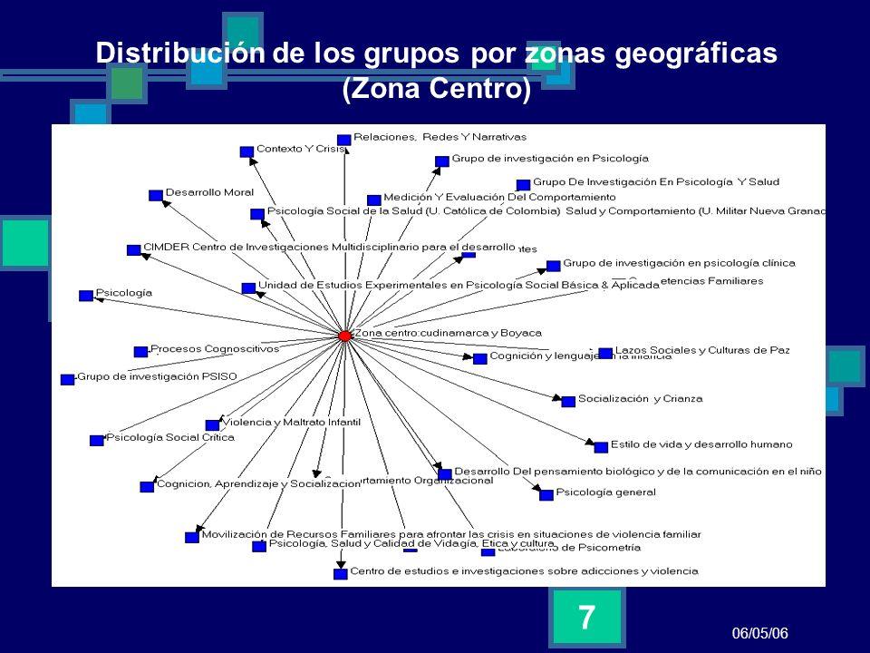 Distribución de los grupos por zonas geográficas (Zona Centro)