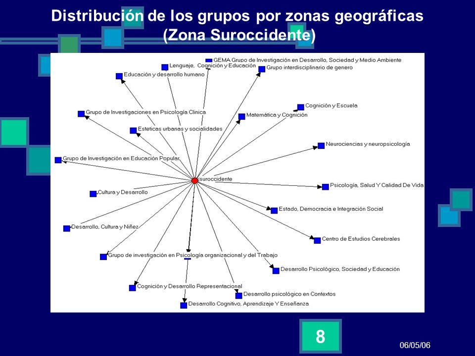 Distribución de los grupos por zonas geográficas (Zona Suroccidente)